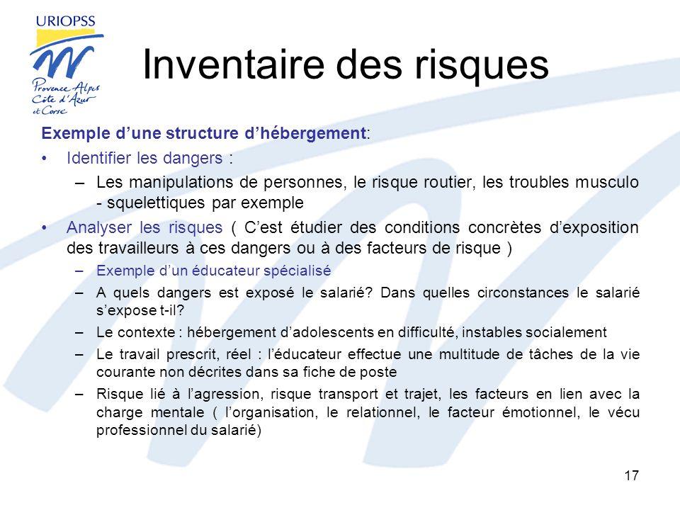 Inventaire des risques Exemple dune structure dhébergement: Identifier les dangers : –Les manipulations de personnes, le risque routier, les troubles