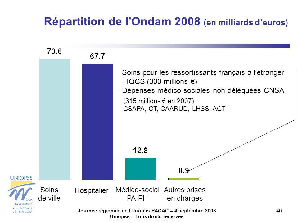 Journée régionale de lUriopss PACAC – 4 septembre 2008 Uniopss – Tous droits réservés 40 Soins de ville Hospitalier Médico-social PA-PH - Soins pour les ressortissants français à létranger - FIQCS (300 millions ) - Dépenses médico-sociales non déléguées CNSA (315 millions en 2007) CSAPA, CT, CAARUD, LHSS, ACT Autres prises en charges Répartition de lOndam 2008 (en milliards deuros)