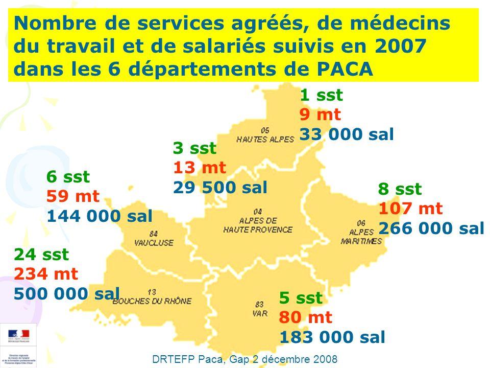 Nombre de services agréés, de médecins du travail et de salariés suivis en 2007 dans les 6 départements de PACA 1 sst 9 mt 33 000 sal 3 sst 13 mt 29 5