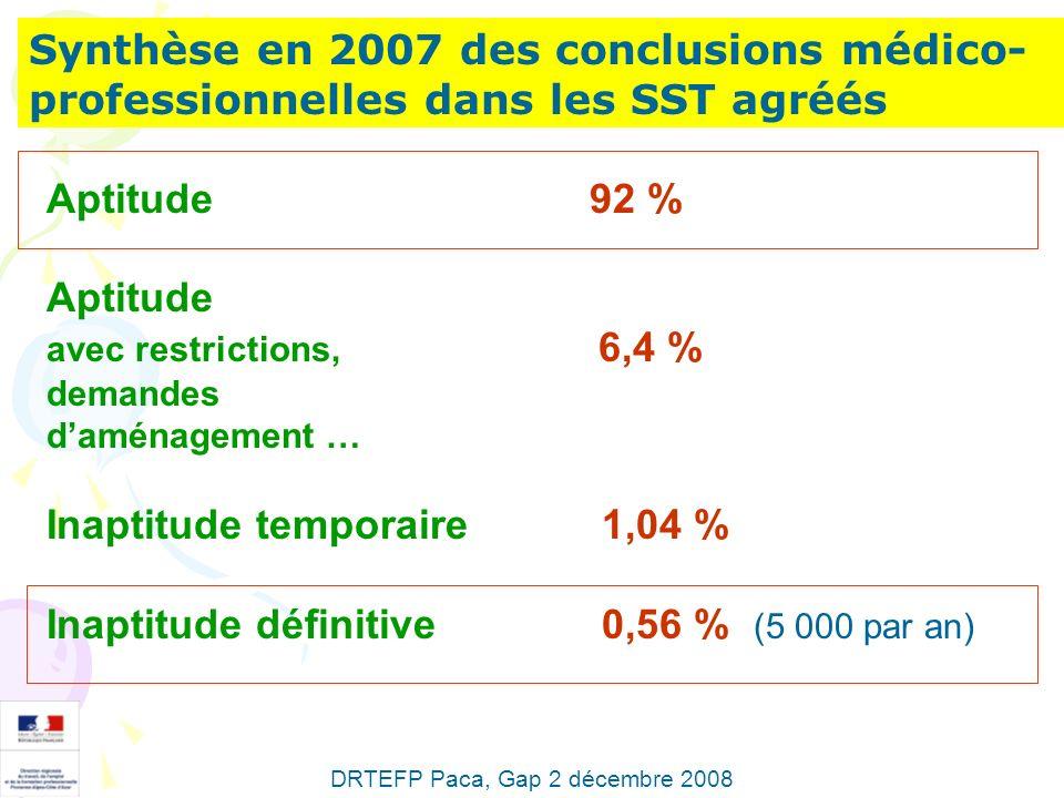 Synthèse en 2007 des conclusions médico- professionnelles dans les SST agréés Aptitude 92 % Aptitude avec restrictions, 6,4 % demandes daménagement …