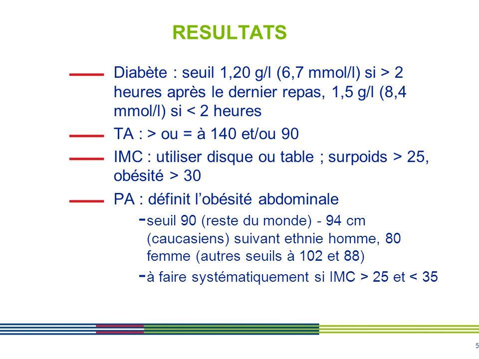 5 RESULTATS Diabète : seuil 1,20 g/l (6,7 mmol/l) si > 2 heures après le dernier repas, 1,5 g/l (8,4 mmol/l) si < 2 heures TA : > ou = à 140 et/ou 90 IMC : utiliser disque ou table ; surpoids > 25, obésité > 30 PA : définit lobésité abdominale - seuil 90 (reste du monde) - 94 cm (caucasiens) suivant ethnie homme, 80 femme (autres seuils à 102 et 88) - à faire systématiquement si IMC > 25 et < 35