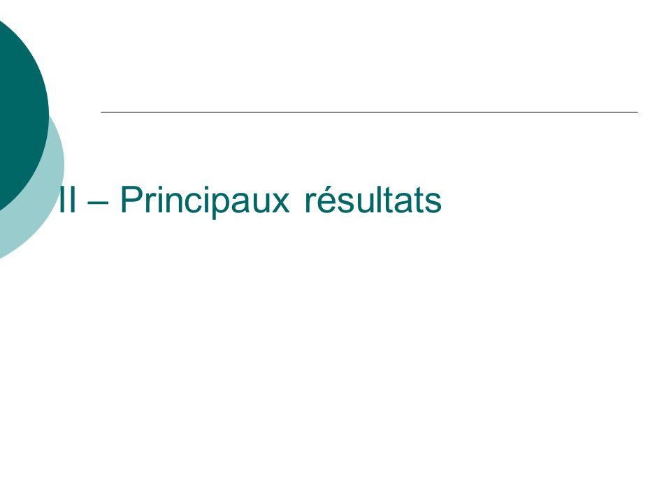 II – Principaux résultats