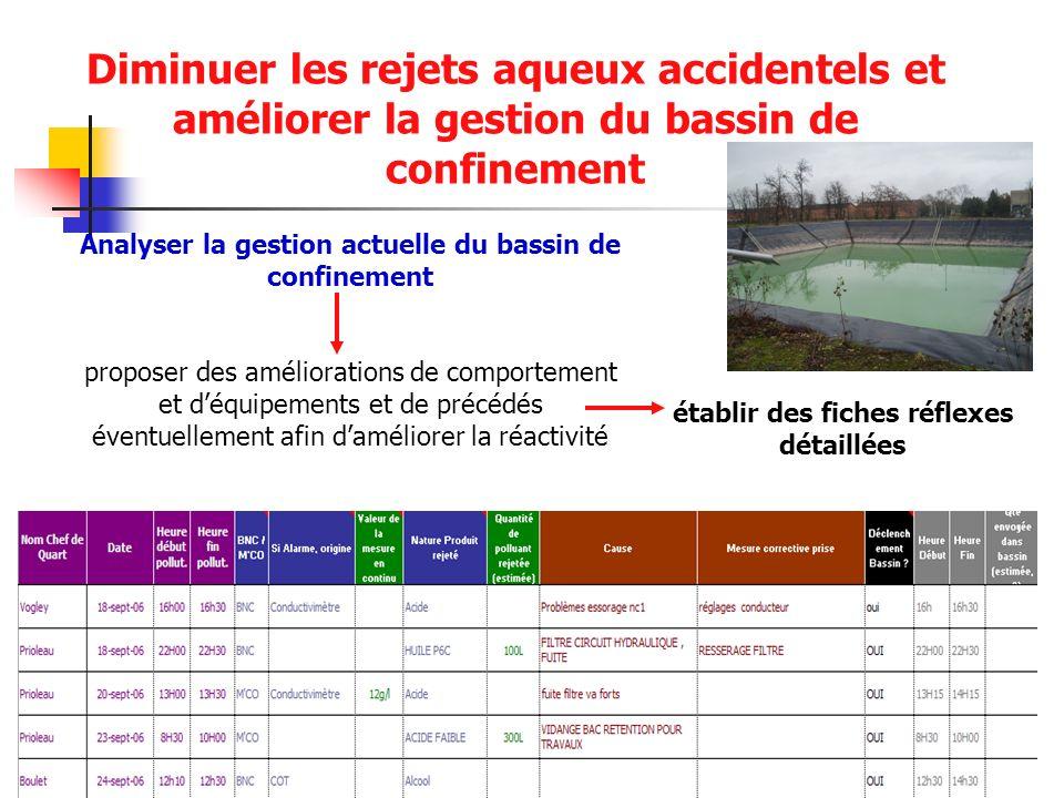 Diminuer les rejets aqueux accidentels et améliorer la gestion du bassin de confinement Analyser la gestion actuelle du bassin de confinement proposer