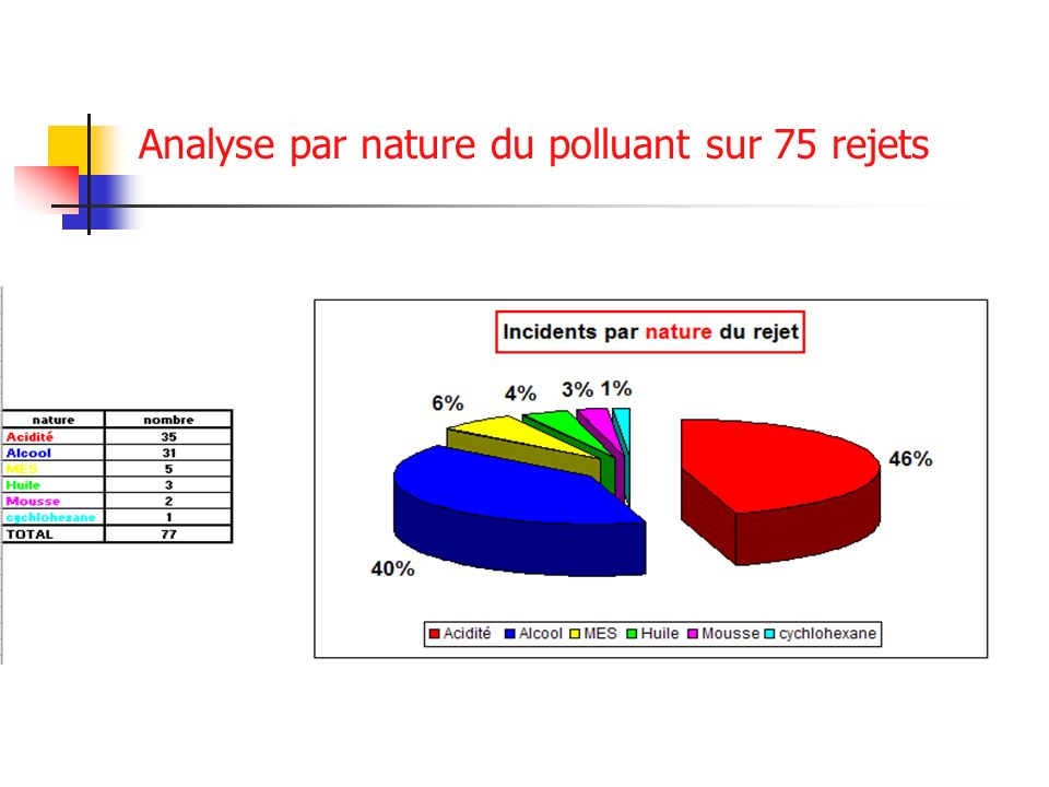Analyse par nature du polluant sur 75 rejets