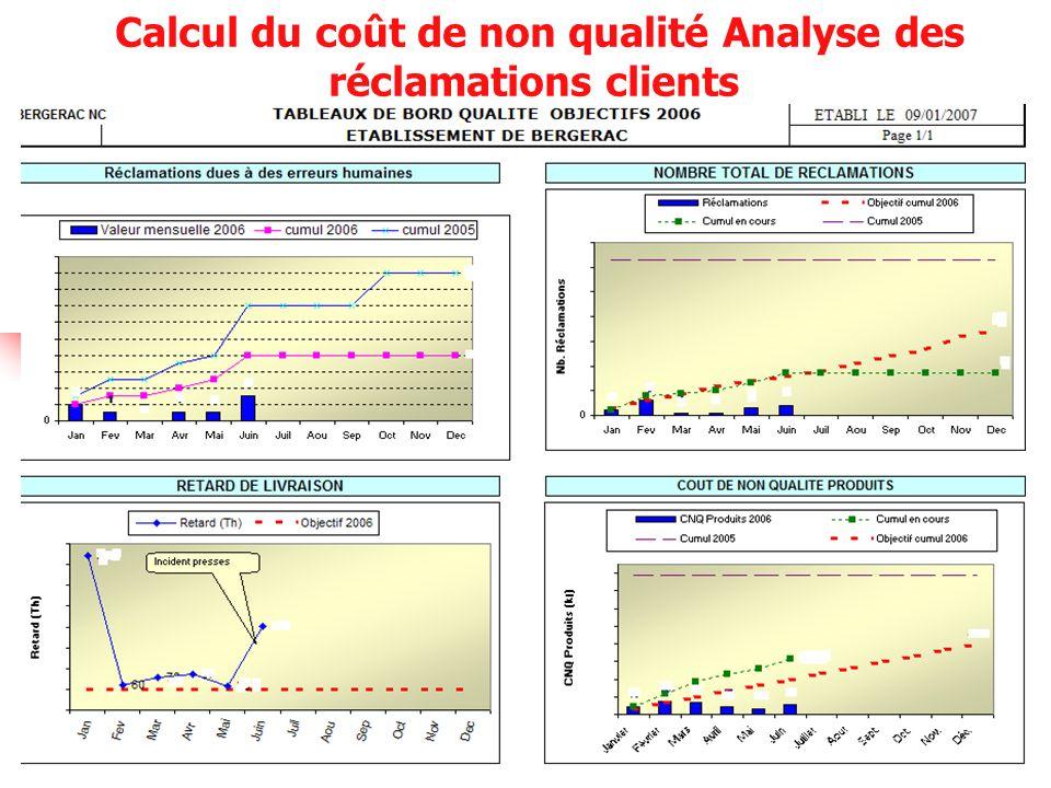 Calcul du coût de non qualité Analyse des réclamations clients