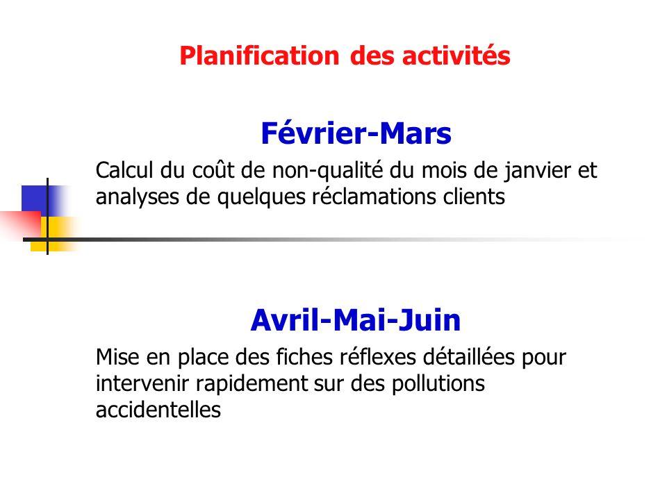 Planification des activités Février-Mars Calcul du coût de non-qualité du mois de janvier et analyses de quelques réclamations clients Avril-Mai-Juin