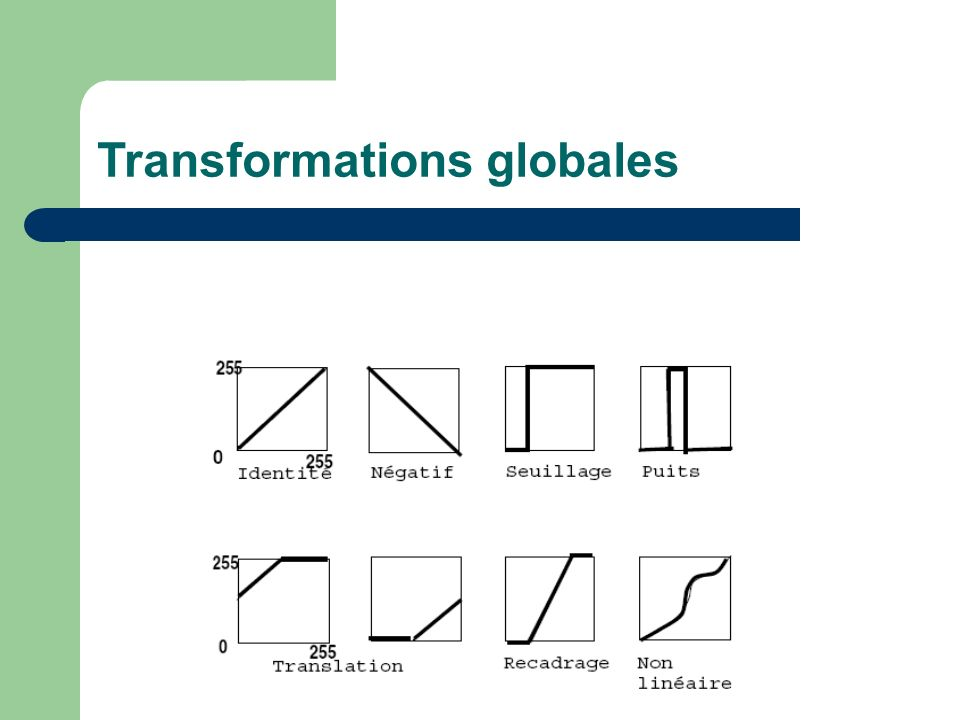 Transformations globales