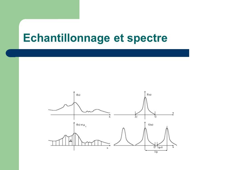 Echantillonnage et spectre