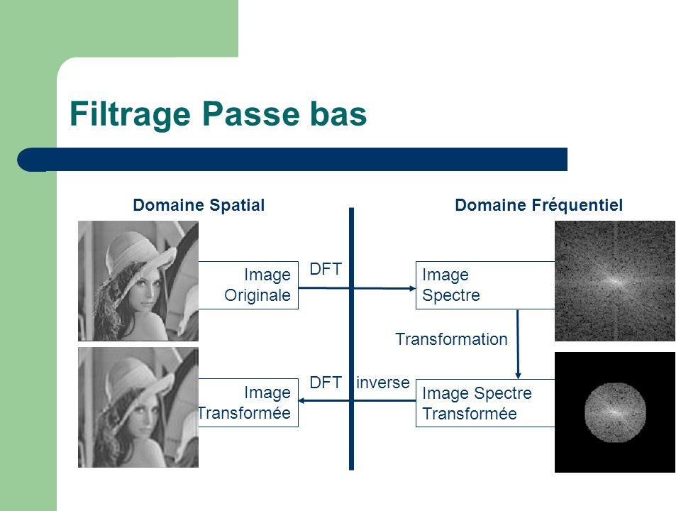 Filtrage Passe bas Domaine SpatialDomaine Fréquentiel Image Originale Image Spectre Image Spectre Transformée Image Transformée DFT DFT inverse Transformation