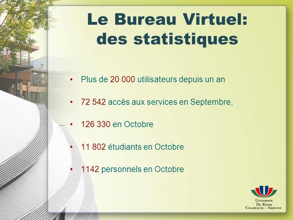 Le Bureau Virtuel: des statistiques Plus de 20 000 utilisateurs depuis un an 72 542 accès aux services en Septembre, 126 330 en Octobre 11 802 étudiants en Octobre 1142 personnels en Octobre