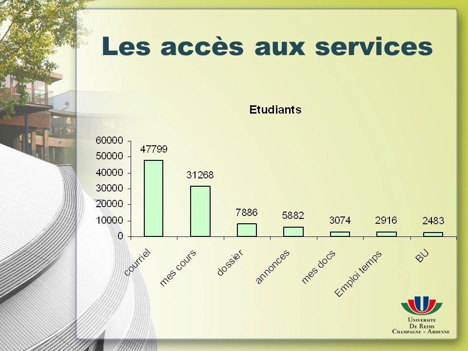 Les accès aux services