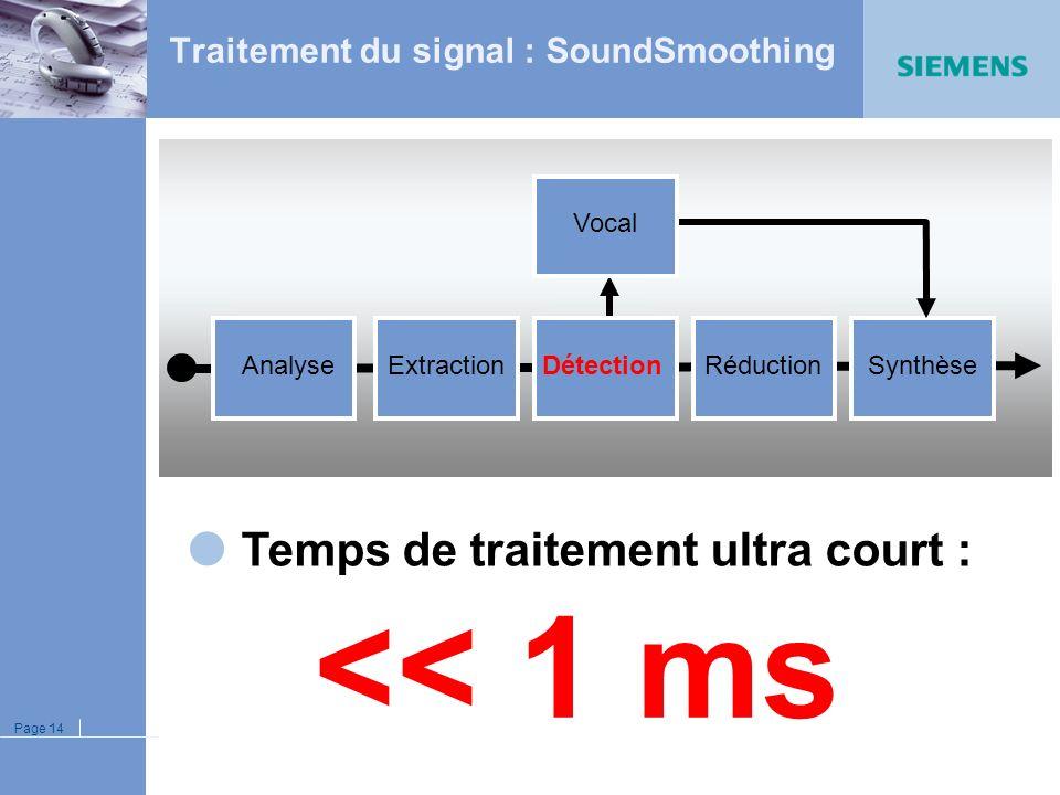 Page 13 SoundSmoothing off SoundSmoothing on Les bruits impulsionnels sont fortement réduits SoundSmoothing est totalement transparent sur la voix Les