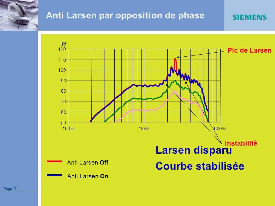 Page 26 Amplificateur Anti Larsen Boucle externe du Larsen picsopposition de phase Réinjection instantanée des pics en opposition de phase Stabilisati
