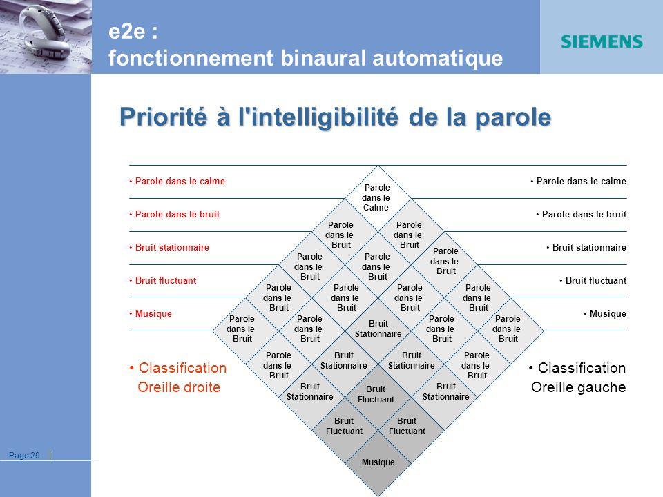 Page 28 Directivité microphonique La directivité : automatique adaptative multi canal TriMic (Centra Power) Avantages Avantages : Meilleurs confort et