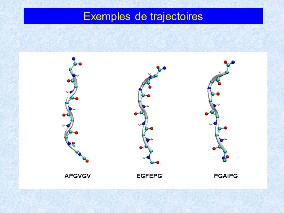 Exemples de trajectoires EGFEPGPGAIPGAPGVGV