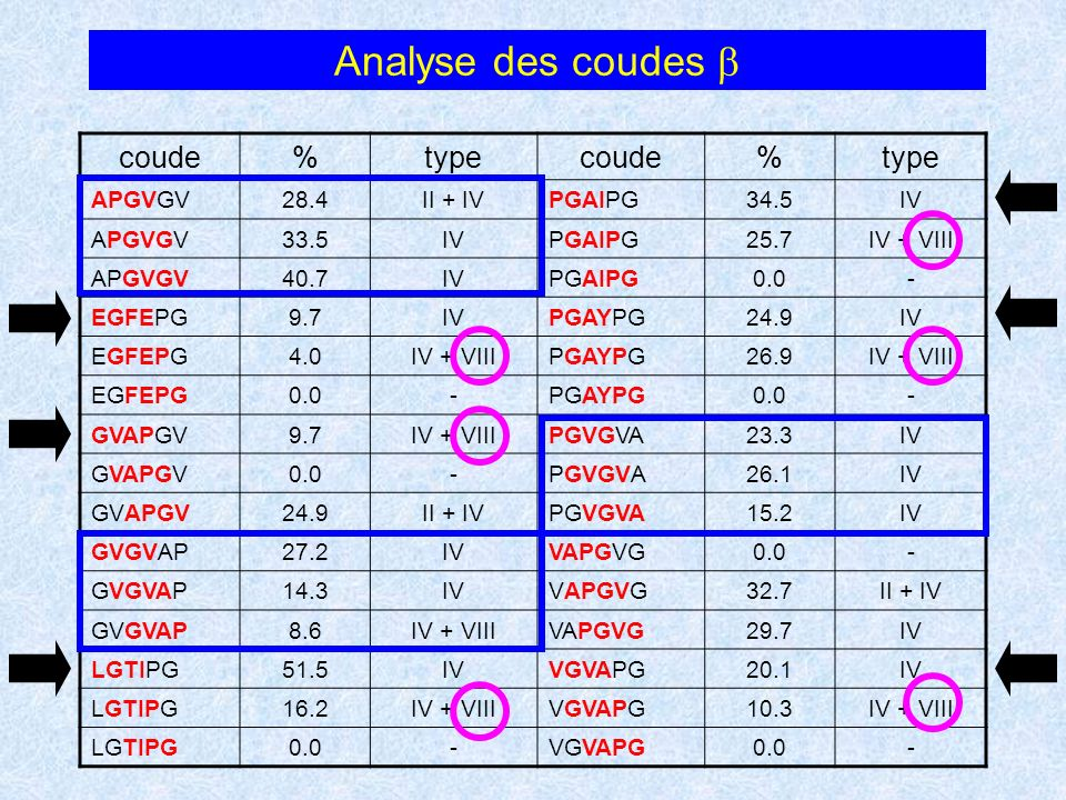 Analyse des coudes coude%typecoude%type APGVGV28.4II + IVPGAIPG34.5IV APGVGV33.5IVPGAIPG25.7IV + VIII APGVGV40.7IVPGAIPG0.0- EGFEPG9.7IVPGAYPG24.9IV E