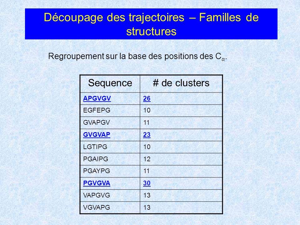 Découpage des trajectoires – Familles de structures Regroupement sur la base des positions des C. Sequence# de clusters APGVGV26 EGFEPG10 GVAPGV11 GVG