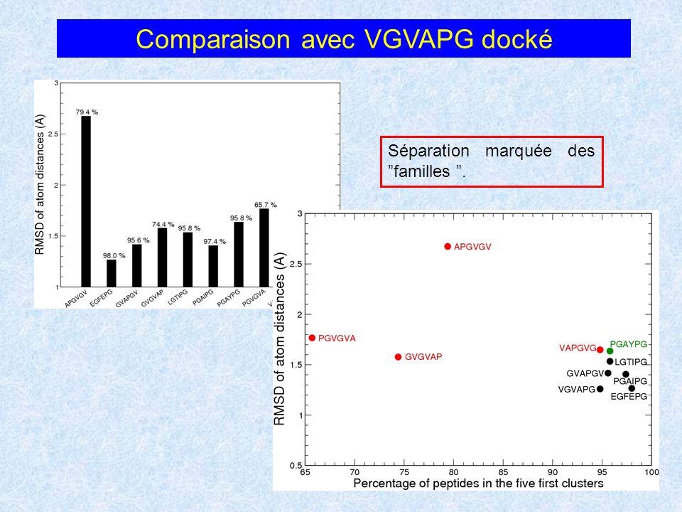 Comparaison avec VGVAPG docké Séparation marquée des familles.