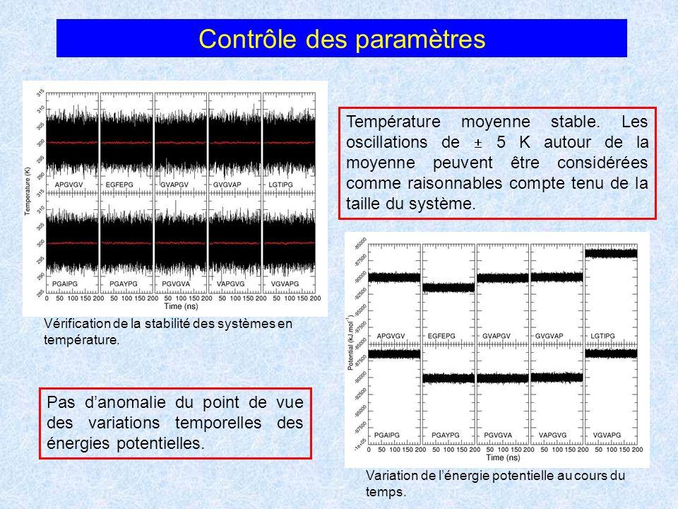 Contrôle des paramètres Vérification de la stabilité des systèmes en température. Variation de lénergie potentielle au cours du temps. Température moy