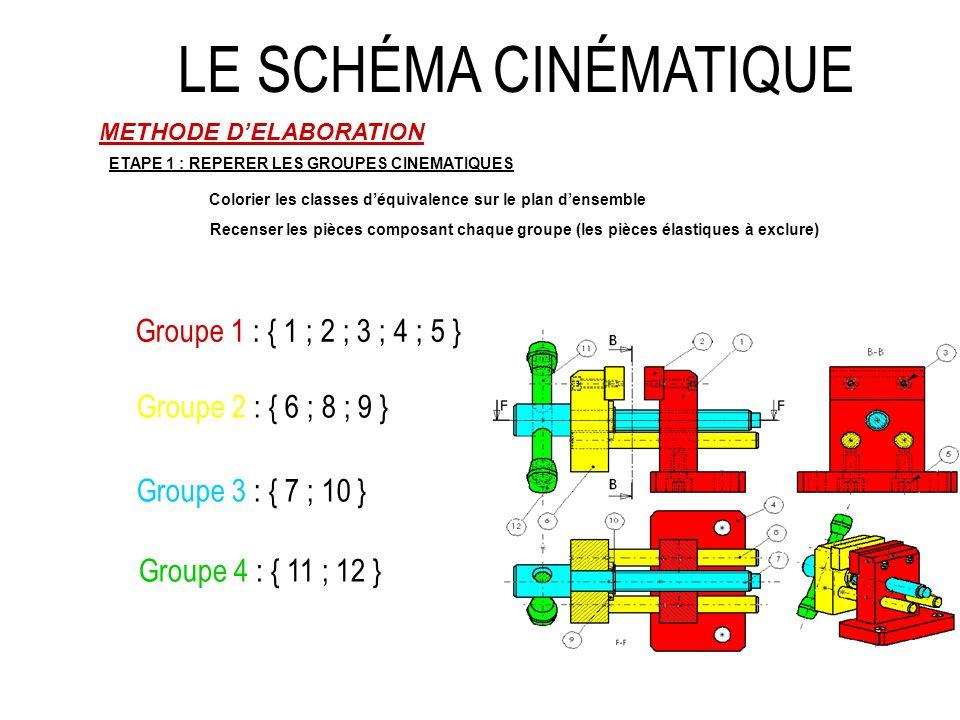 LE SCHÉMA CINÉMATIQUE METHODE DELABORATION ETAPE 1 : REPERER LES GROUPES CINEMATIQUES ETAPE 2 : ETABLIR LE GRAPHE DES LIAISONS Relier par un trait les groupes ayant des contacts quels quils soient, où quils soient.