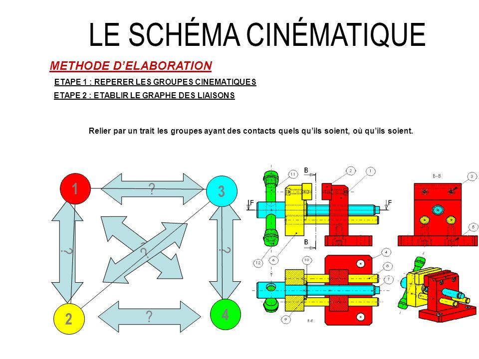 LE SCHÉMA CINÉMATIQUE METHODE DELABORATION ETAPE 1 : REPERER LES GROUPES CINEMATIQUES ETAPE 2 : ETABLIR LE GRAPHE DES LIAISONS 3 1 2 4 ETAPE 3 : IDENTIFIER LES LIAISONS ENTRE CES GROUPES - Déterminer la nature du ou des contacts entre les classes déquivalence.
