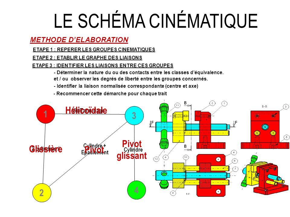 x y LE SCHÉMA CINÉMATIQUE METHODE DELABORATION ETAPE 1 : REPERER LES GROUPES CINEMATIQUES ETAPE 2 : ETABLIR LE GRAPHE DES LIAISONS 3 1 2 4 ETAPE 3 : IDENTIFIER LES LIAISONS ENTRE LES GROUPES Glissière Hélicoïdale Pivot Pivot glissant ETAPE 4 : CONSTRUIRE LE SCHEMA CINEMATIQUE MINIMAL - Choisir un point de vue de représentation (plan x,y) - Repérer la position relative des liaisons (au centre du contact réel) Maintenant, vous navez plus besoin du plan…