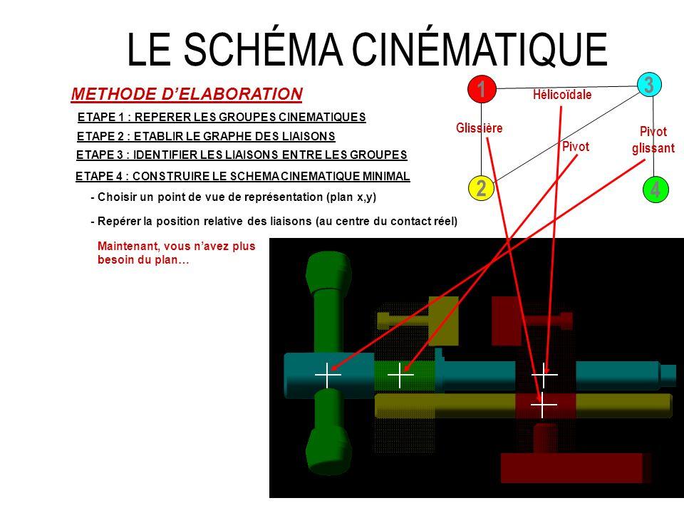 LE SCHÉMA CINÉMATIQUE METHODE DELABORATION ETAPE 1 : REPERER LES GROUPES CINEMATIQUES ETAPE 2 : ETABLIR LE GRAPHE DES LIAISONS 3 1 2 4 ETAPE 3 : IDENTIFIER LES LIAISONS ENTRE LES GROUPES Glissière Hélicoïdale Pivot Pivot glissant ETAPE 4 : CONSTRUIRE LE SCHEMA CINEMATIQUE MINIMAL - Choisir un point de vue de représentation (plan x,y) - Placer les liaisons sur les points identifiés précédemment - Repérer la position relative des liaisons (au centre du contact réel) - Relier les liaisons entre elles en respectant les blocs (couleurs) - Terminer lhabillage du schéma Maintenant, vous navez plus besoin du plan… Glissière Hélicoïdale Pivot glissant Pivot