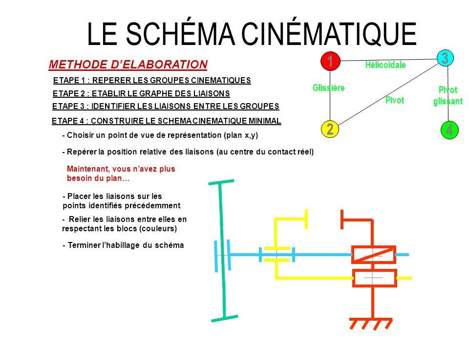 LE SCHÉMA CINÉMATIQUE METHODE DELABORATION ETAPE 1 : REPERER LES GROUPES CINEMATIQUES ETAPE 2 : ETABLIR LE GRAPHE DES LIAISONS 3 1 2 4 ETAPE 3 : IDENT