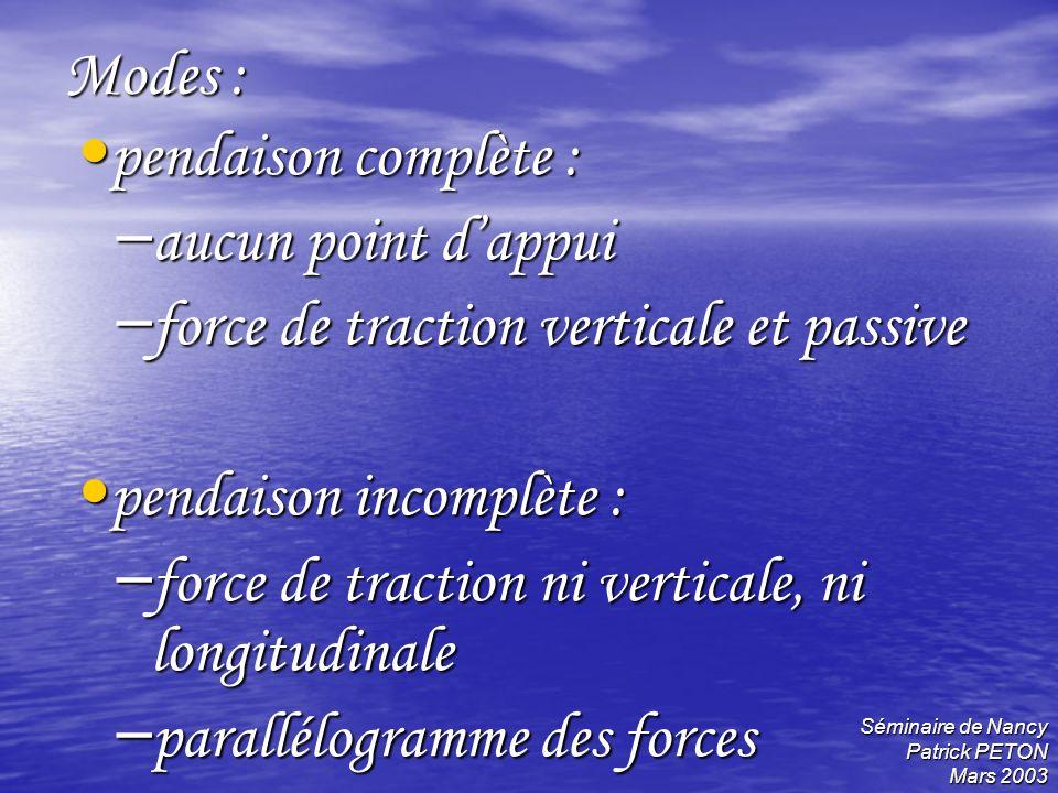 Séminaire de Nancy Patrick PETON Mars 2003 Modes : pendaison complète : pendaison complète : – aucun point dappui – force de traction verticale et pas