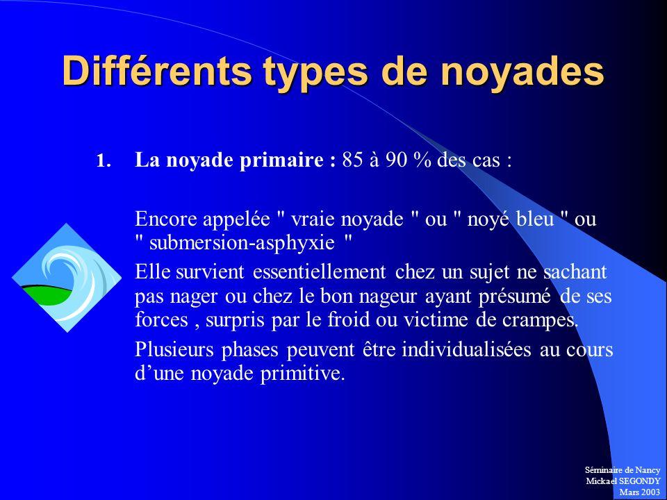 Séminaire de Nancy Mickael SEGONDY Mars 2003 Différents types de noyades 1. La noyade primaire : 85 à 90 % des cas : Encore appelée