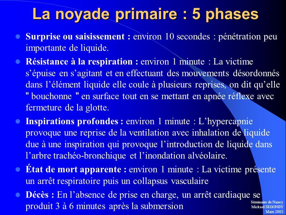 Séminaire de Nancy Mickael SEGONDY Mars 2003 La noyade primaire : 5 phases Surprise ou saisissement : environ 10 secondes : pénétration peu importante