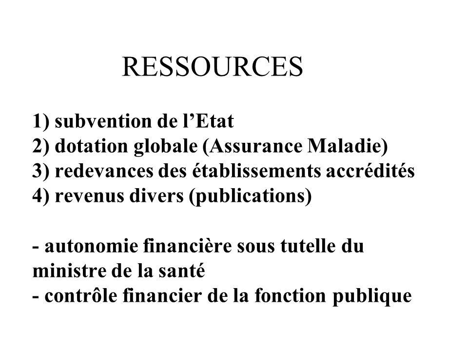 RESSOURCES 1) subvention de lEtat 2) dotation globale (Assurance Maladie) 3) redevances des établissements accrédités 4) revenus divers (publications) - autonomie financière sous tutelle du ministre de la santé - contrôle financier de la fonction publique
