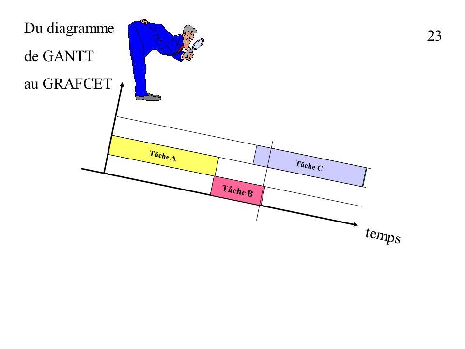 22 Du diagramme de GANTT au GRAFCET Tâche A Tâche B Tâche C Tâche A Tâche B Tâche C temps Clic