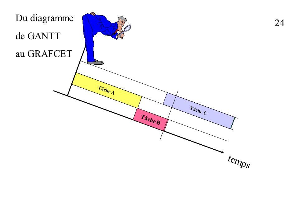 23 Du diagramme de GANTT au GRAFCET Tâche A Tâche B Tâche C Tâche A Tâche B Tâche C temps