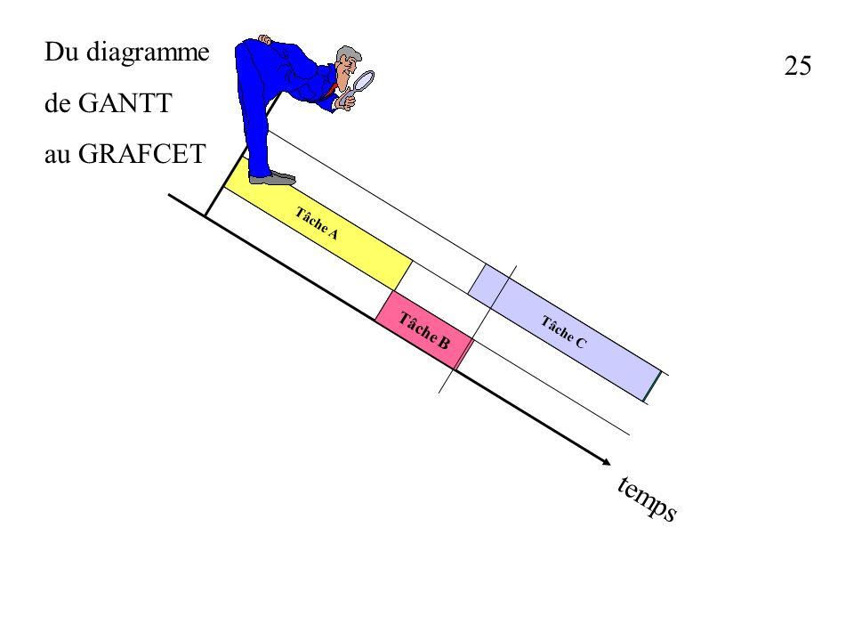 24 Du diagramme de GANTT au GRAFCET Tâche A Tâche B Tâche C Tâche A Tâche B Tâche C temps