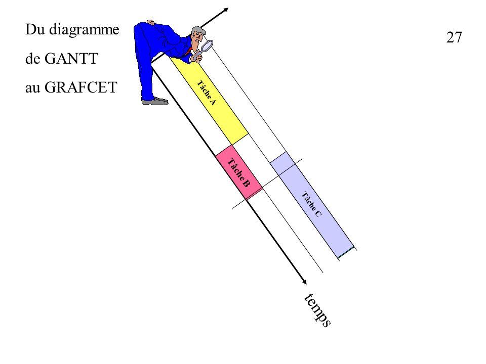 26 Du diagramme de GANTT au GRAFCET Tâche A Tâche B Tâche C Tâche A Tâche B Tâche C temps