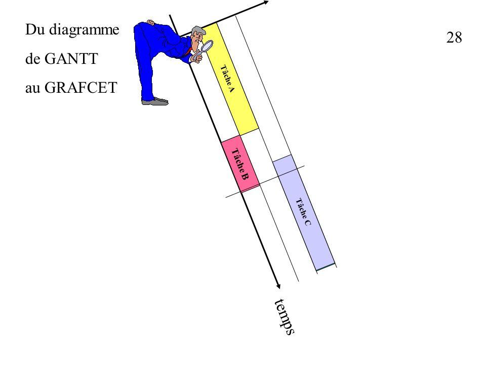 27 Du diagramme de GANTT au GRAFCET Tâche A Tâche B Tâche C Tâche A Tâche B Tâche C temps