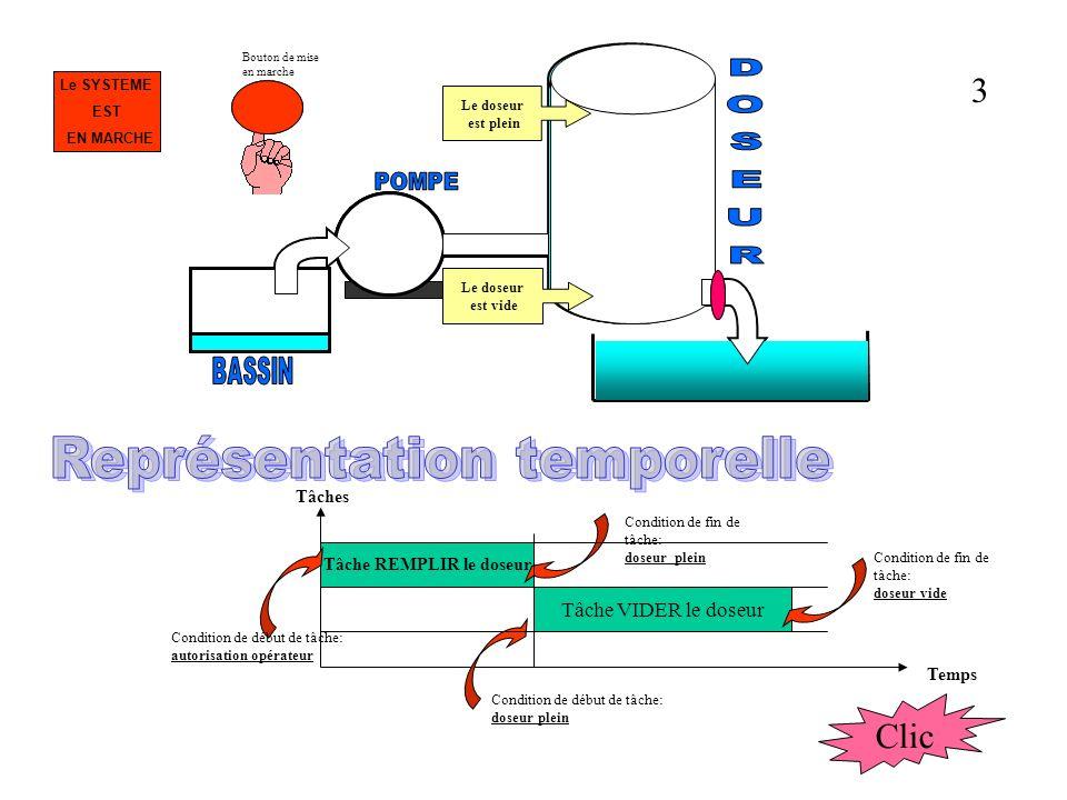Le doseur est plein Le doseur est vide Bouton de mise en marche Le système étudié est un dispositif de dosage de liquides Il est constitué de: Deux tâches sont exécutées - Un bassin contenant le liquide à doser - Un groupe moto-pompe - Un doseur - Une vanne - Un récipient recevant la dose de liquide REMPLIR LE DOSEUR VIDER LE DOSEUR 2 Clic