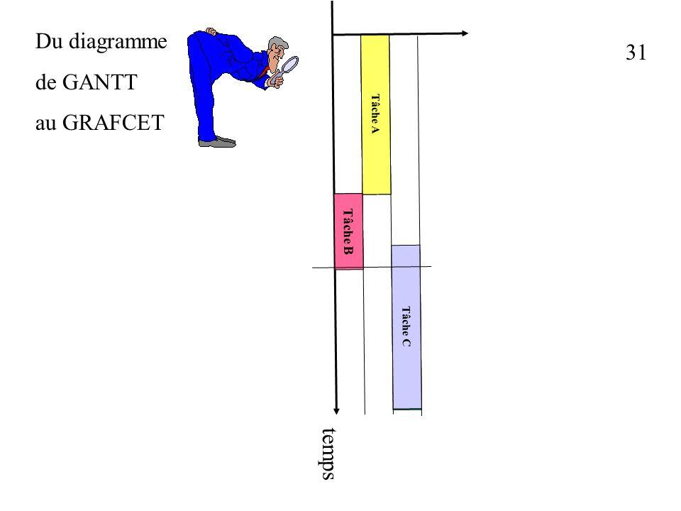 30 Du diagramme de GANTT au GRAFCET Tâche A Tâche B Tâche C Tâche A Tâche B Tâche C temps