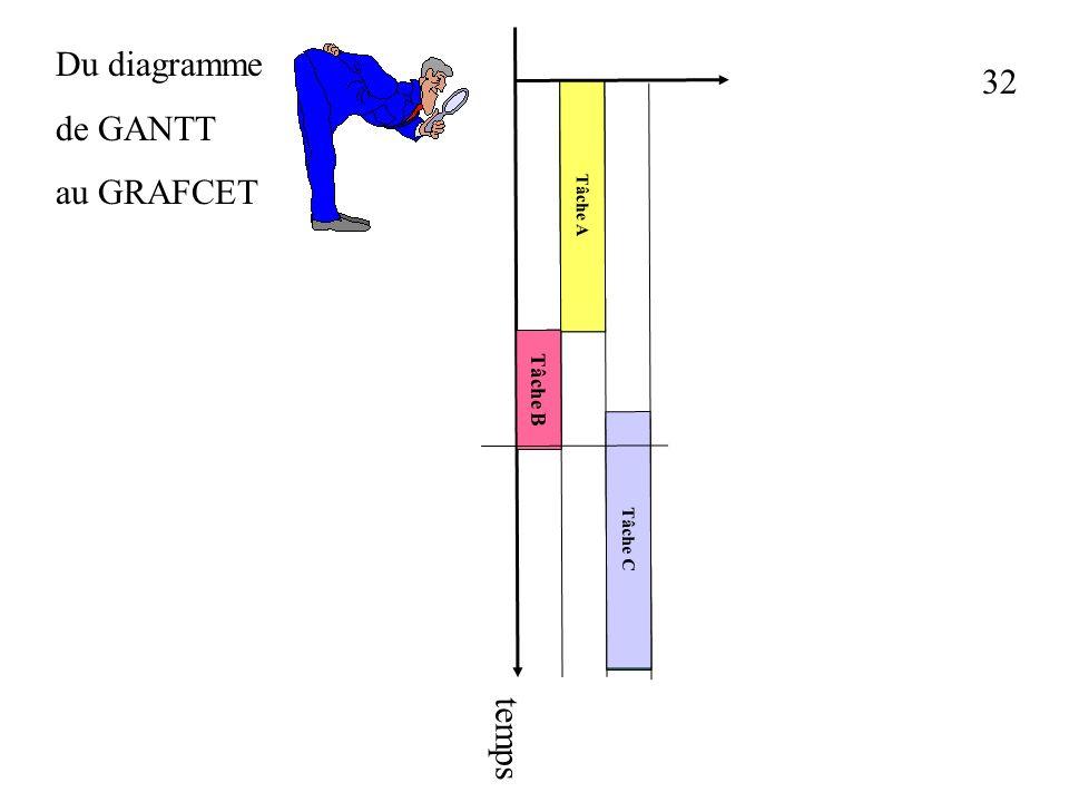31 Du diagramme de GANTT au GRAFCET Tâche A Tâche B Tâche C Tâche A Tâche B Tâche C temps