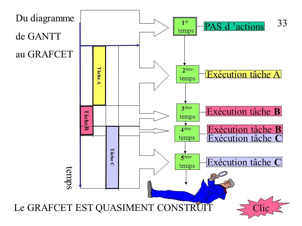 32 Du diagramme de GANTT au GRAFCET Tâche A Tâche B Tâche C Tâche A Tâche B Tâche C temps