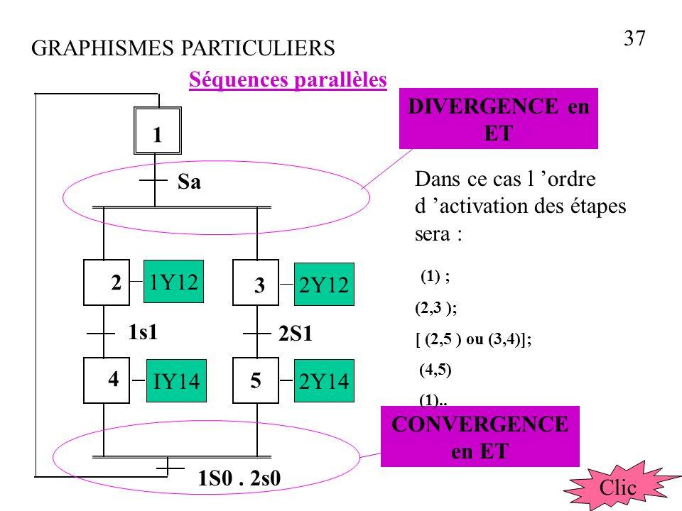 GRAPHISMES PARTICULIERS Sélection de séquences 1 2 3 4 5 1Y12 2Y12 2Y14IY14 Sa Sb 1s1 2S1 1S0 2S0 DIVERGENCE en OU CONVERGENCE en OU Dans ce cas l ordre d activation des étapes sera : (1) ; (2); (4); (1)..