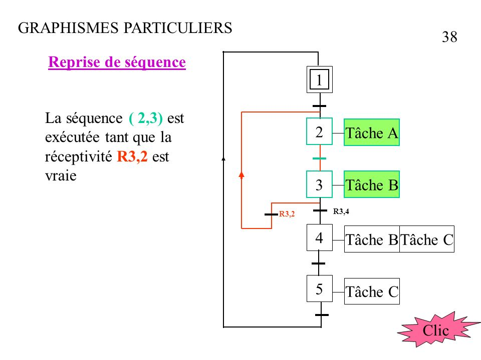 GRAPHISMES PARTICULIERS Séquences parallèles 1 2 3 4 5 1Y12 2Y12 2Y14IY14 Sa 1s1 2S1 1S0.