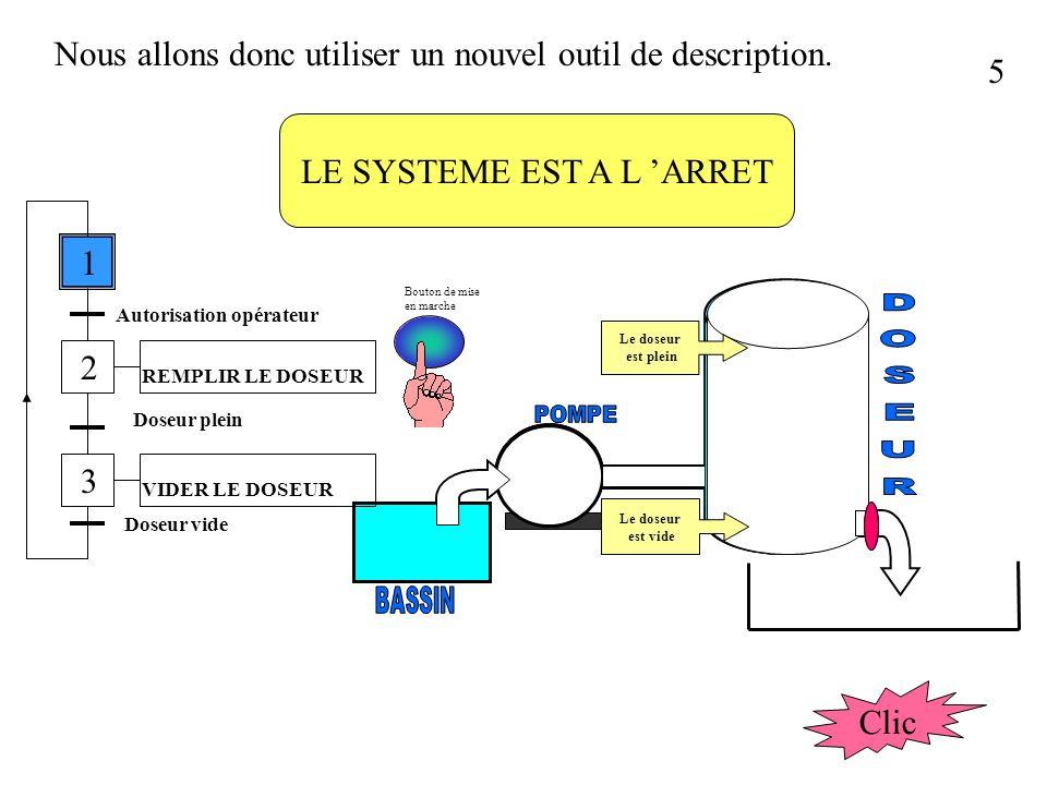 25 Du diagramme de GANTT au GRAFCET Tâche A Tâche B Tâche C Tâche A Tâche B Tâche C temps