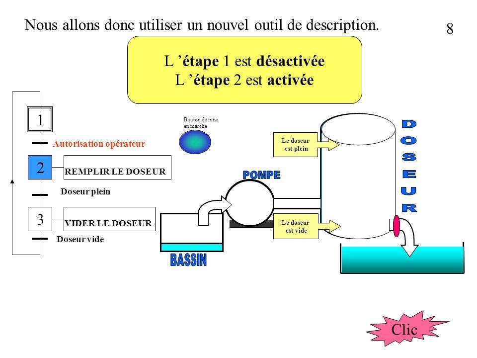 28 Du diagramme de GANTT au GRAFCET Tâche A Tâche B Tâche C Tâche A Tâche B Tâche C temps