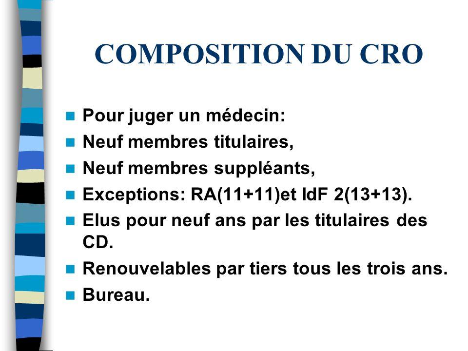 COMPOSITION DU CRO Pour juger un médecin: Neuf membres titulaires, Neuf membres suppléants, Exceptions: RA(11+11)et IdF 2(13+13). Elus pour neuf ans p