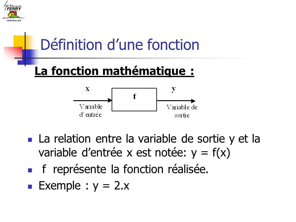 Définition dune fonction La relation entre la variable de sortie y et la variable dentrée x est notée: y = f(x) f représente la fonction réalisée. Exe