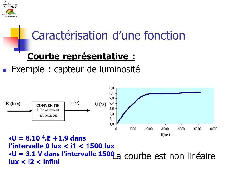 Caractérisation dune fonction Exemple : capteur de luminosité Courbe représentative : La courbe est non linéaire U = 8.10 -4.E +1.9 dans lintervalle 0