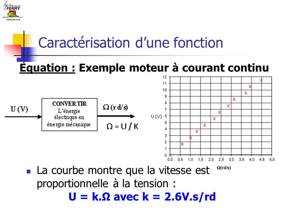 Caractérisation dune fonction Equation : Exemple moteur à courant continu La courbe montre que la vitesse est proportionnelle à la tension : U = k. av