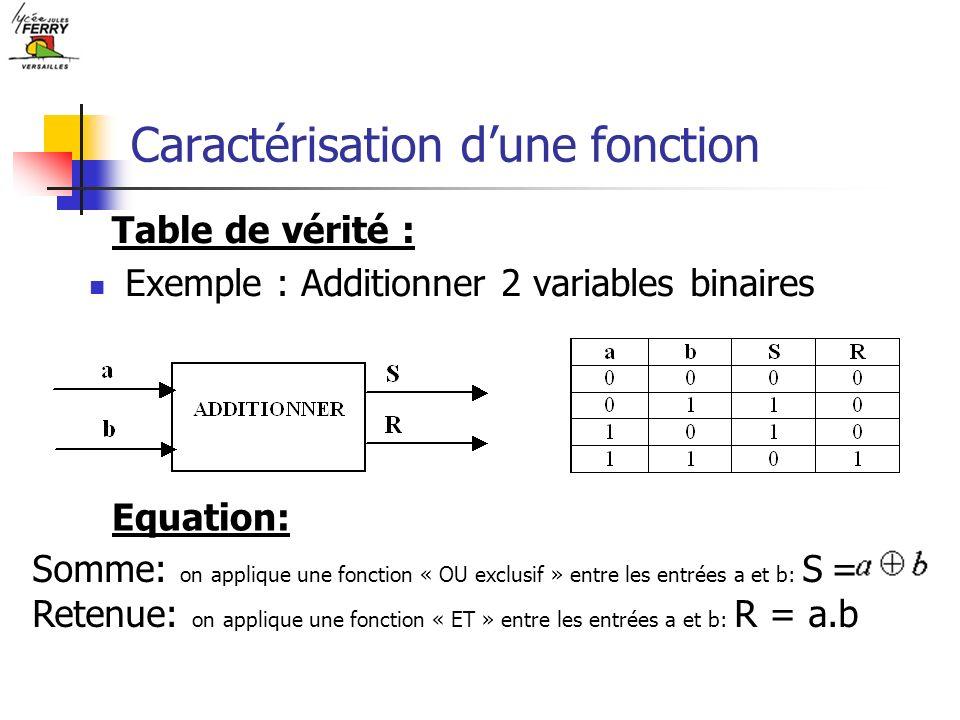 Caractérisation dune fonction Exemple : Additionner 2 variables binaires Table de vérité : Equation: Somme: on applique une fonction « OU exclusif » e